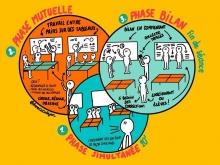 La pédagogie mutuelle, vecteur des apprentissages